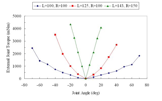 joint_stiffness_test_081112.jpg